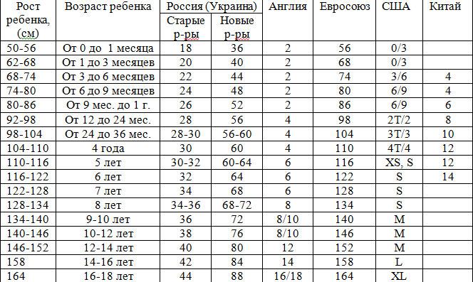 Таблицы детских размеров - deti-odezhda ru
